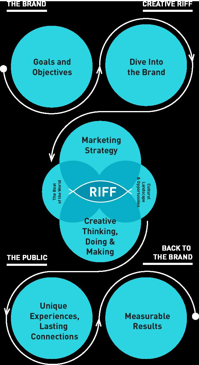 Methodology Graphic